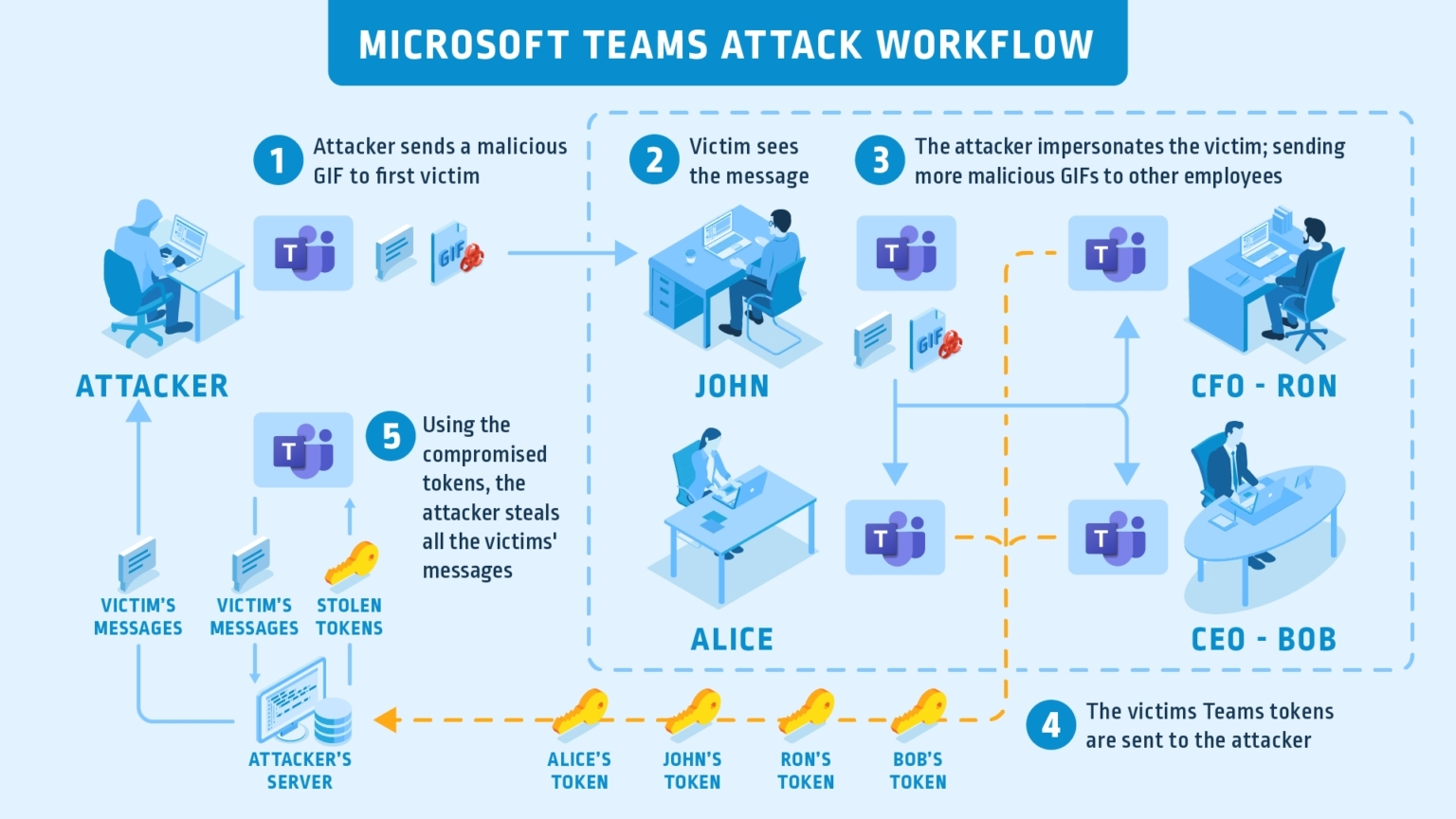 MSFT-Teams-Attack-Flow_Graphic_FINAL-1536x864