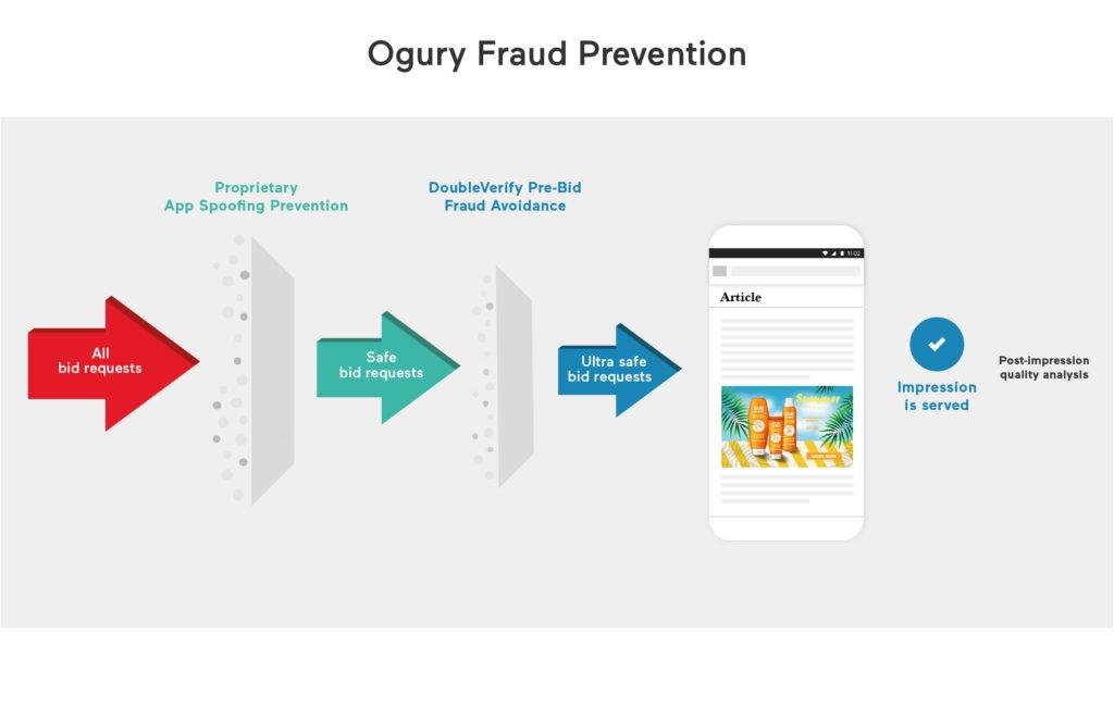 prevenzione_frodi_ogury
