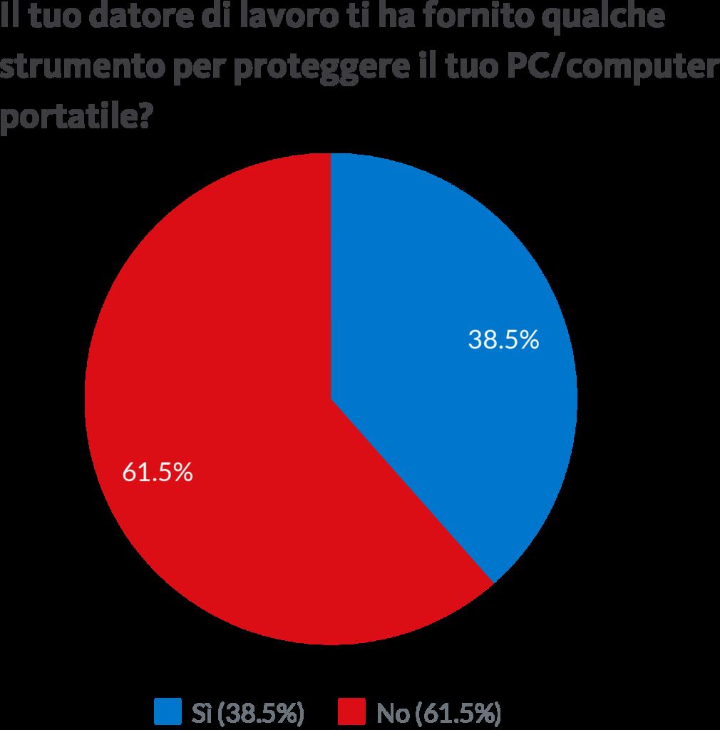 Grafico a torta con alcuni dati delle abitudini digitali degli italiani durante il lockdown