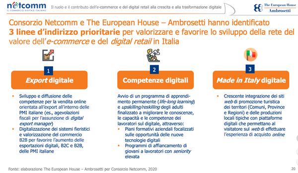 Altri dati per il settore e-commerce italiano