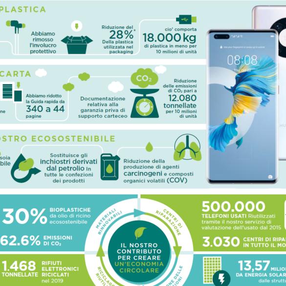 Huawei Mate40 usa meno plastica
